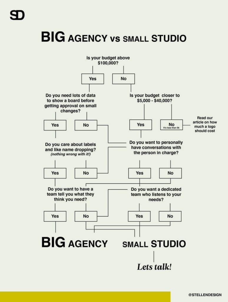 Big Branding agency vs Small Design studio in Los Angeles written by Jordis Small of Stellen Design a small branding agency in Los Angeles CA Specializing in logo design and branding