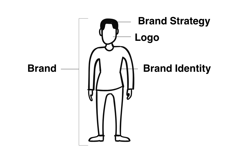 Thinking of brand as a person by Stellen Design Branding Agency in Los Angeles CA